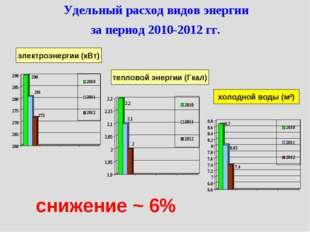 Удельный расход видов энергии за период 2010-2012 гг. электроэнергии (кВт) те