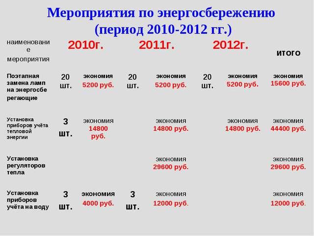 Мероприятия по энергосбережению (период 2010-2012 гг.) наименование мероприят...