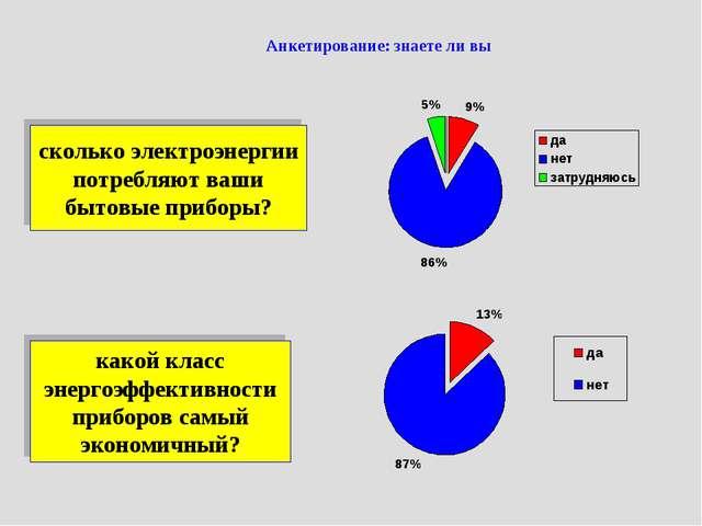Анкетирование: знаете ли вы сколько электроэнергии потребляют ваши бытовые пр...