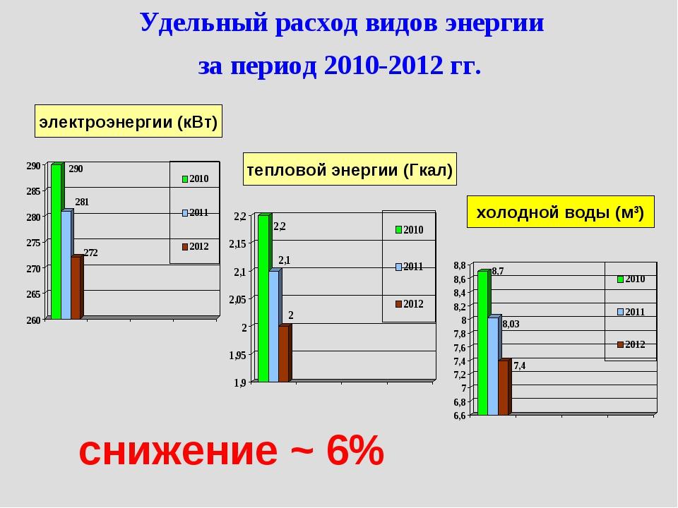 Удельный расход видов энергии за период 2010-2012 гг. электроэнергии (кВт) те...