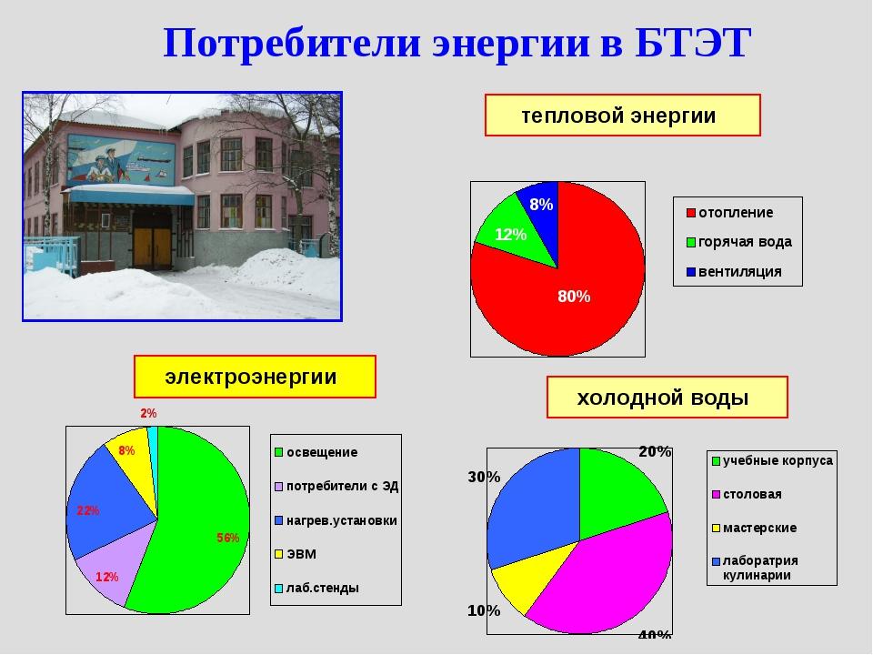 Потребители энергии в БТЭТ электроэнергии тепловой энергии холодной воды