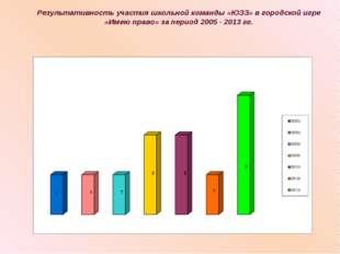 Результативность участия школьной команды «ЮЗЗ» в городской игре «Имею право