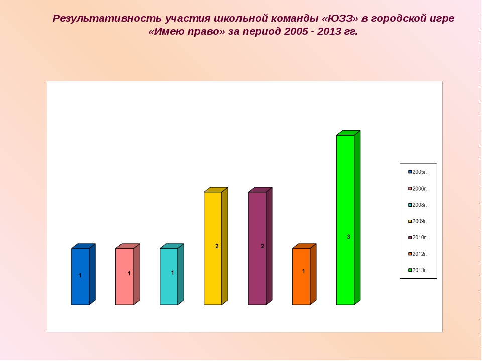 Результативность участия школьной команды «ЮЗЗ» в городской игре «Имею право...