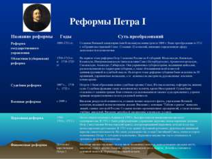 Реформы Петра I Название реформы Годы Суть преобразований Реформа государст