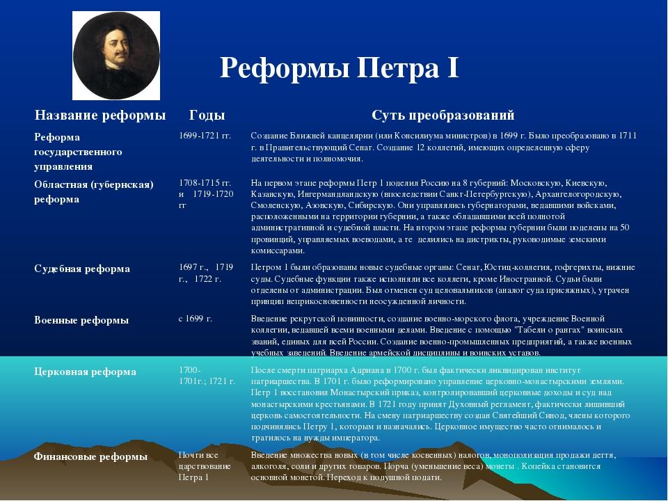 Реформы Петра I Название реформы Годы Суть преобразований Реформа государст...