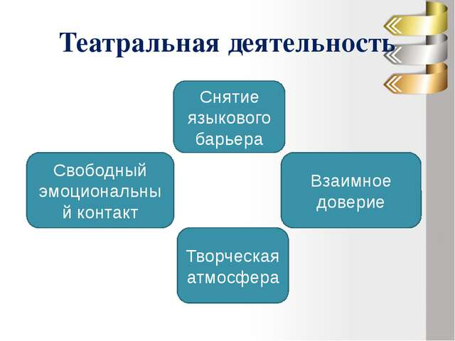 Театральная деятельность Снятие языкового барьера Взаимное доверие Творческая...