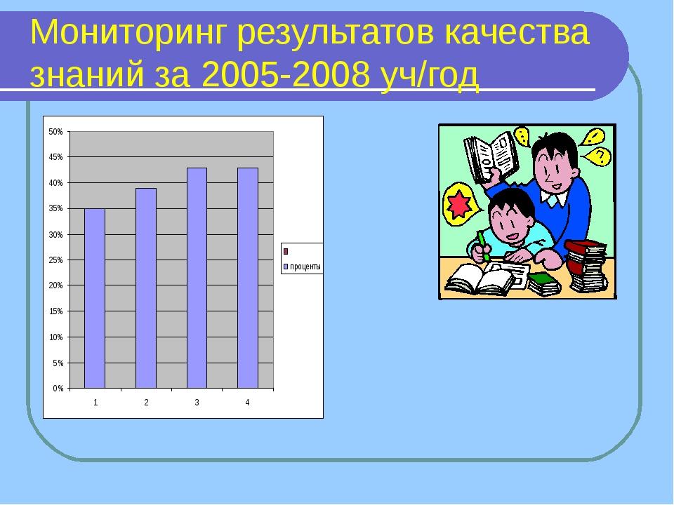 Мониторинг результатов качества знаний за 2005-2008 уч/год