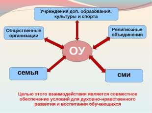 ОУ семья Общественные организации Религиозные объединения Учреждения доп. об
