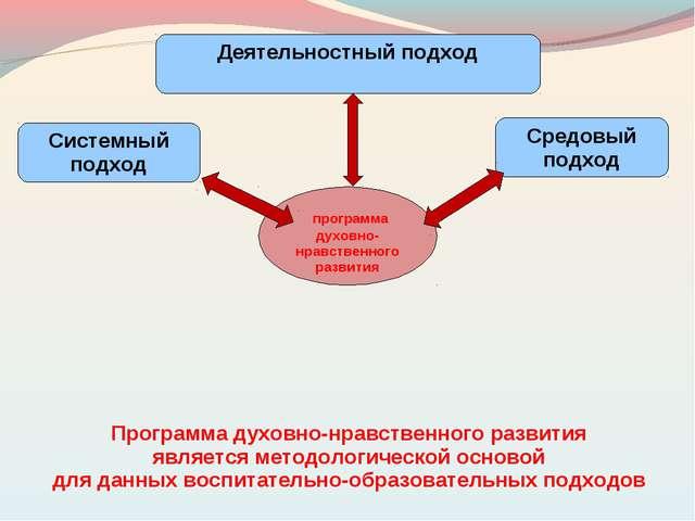 программа духовно-нравственного развития Системный подход Средовый подход Де...