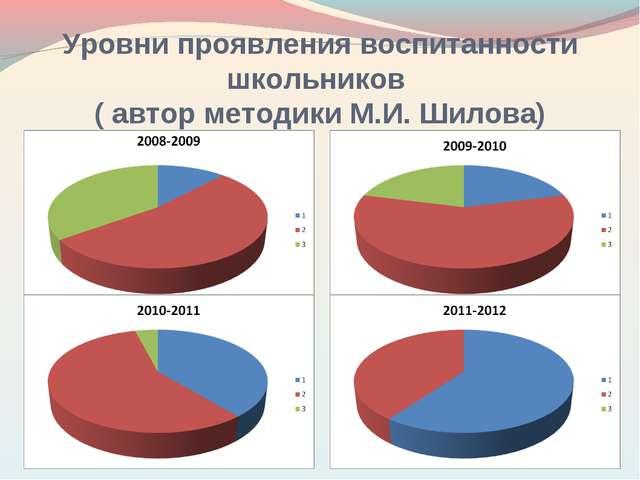 Уровни проявления воспитанности школьников ( автор методики М.И. Шилова)
