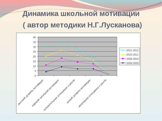 Динамика школьной мотивации ( автор методики Н.Г.Лусканова)