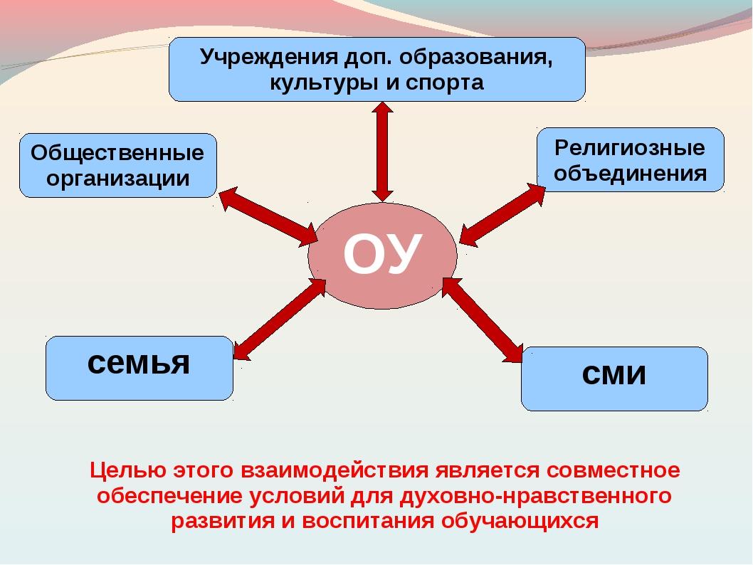 ОУ семья Общественные организации Религиозные объединения Учреждения доп. об...