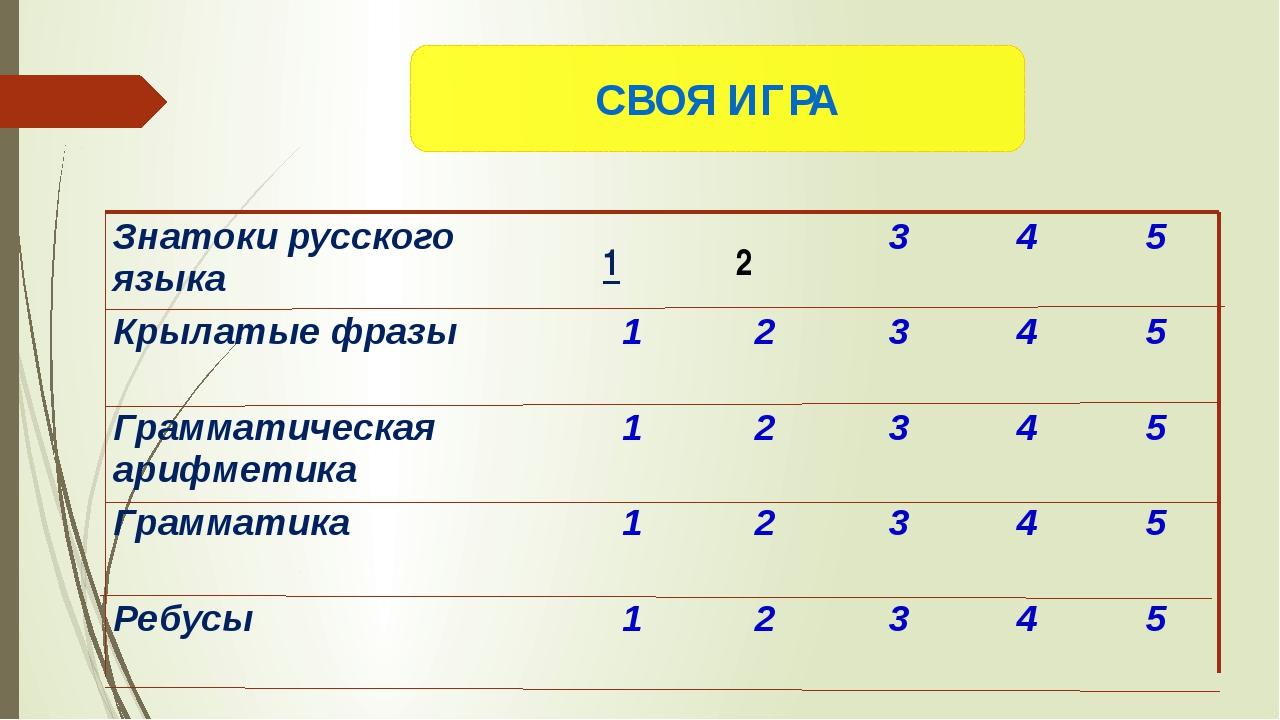 СВОЯ ИГРА 4 подлежащее и сказуемое, имя сущ. и глагол Знатоки русского языка...