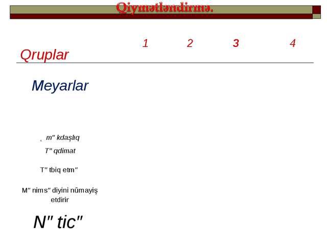 Qruplar 1 2 3 4 Meyarlar  Əməkdaşlıq Təqdimat Tətbiq etmə...