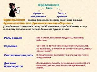 Фразеология ( греч.) Фразис – Логос – «выражение» «учение» Фразеология - сос