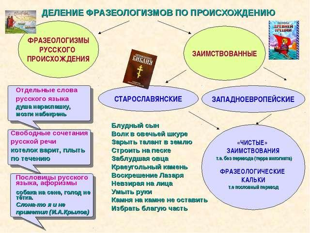 ДЕЛЕНИЕ ФРАЗЕОЛОГИЗМОВ ПО ПРОИСХОЖДЕНИЮ ФРАЗЕОЛОГИЗМЫ РУССКОГО ПРОИСХОЖДЕНИЯ...