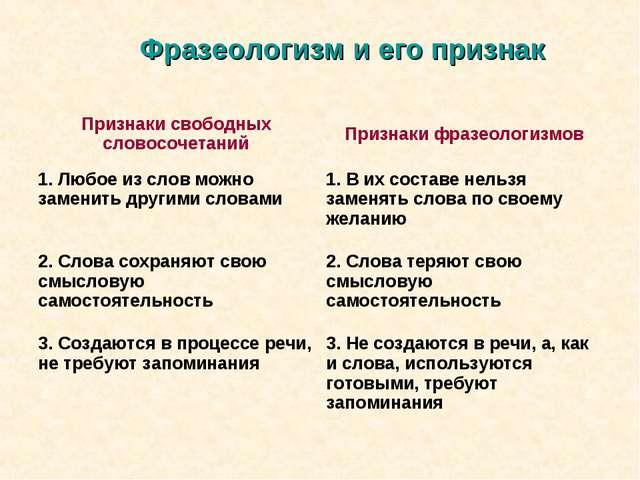 Фразеологизм и его признак Признаки свободных словосочетанийПризнаки фразеол...