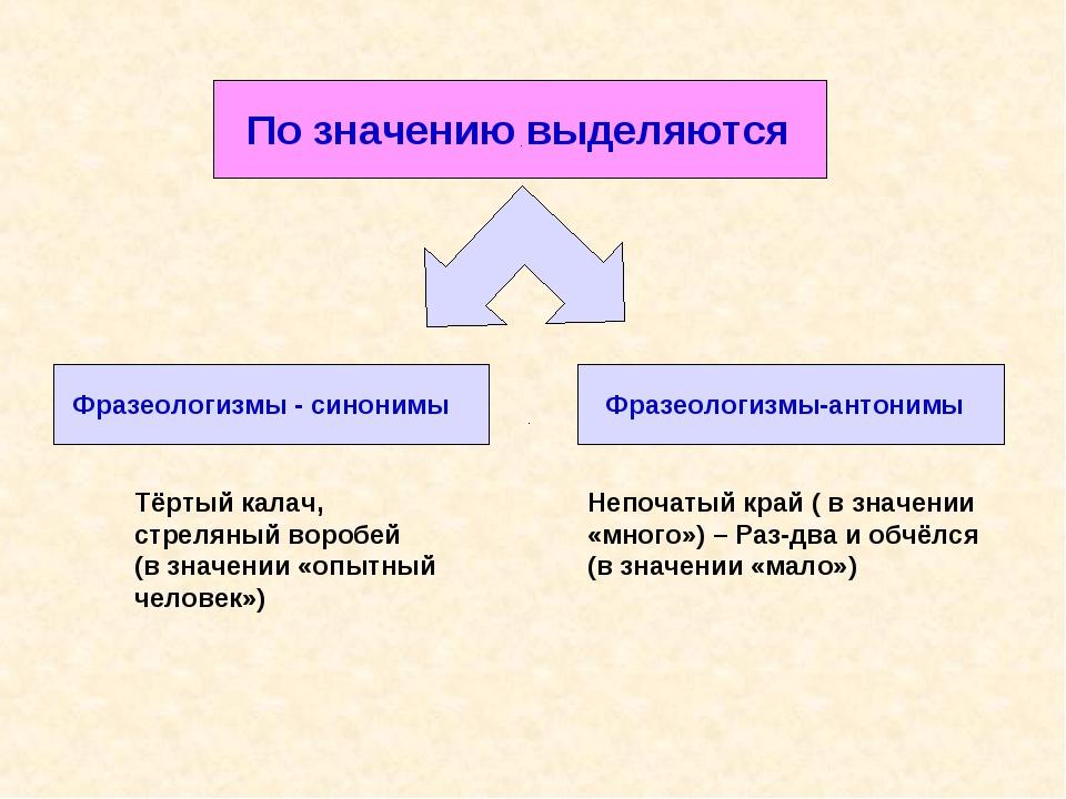 По значению выделяются Фразеологизмы - синонимы Фразеологизмы-антонимы Тёрты...