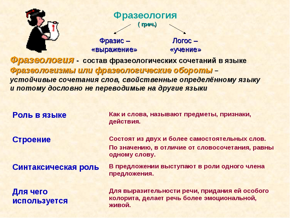 Фразеология ( греч.) Фразис – Логос – «выражение» «учение» Фразеология - сос...