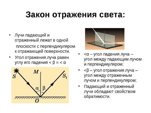 Закон отражения света: Лучипадающий и отраженныйлежатводной плоскости с...