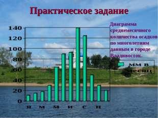 Практическое задание Диаграмма среднемесячного количества осадков по многолет