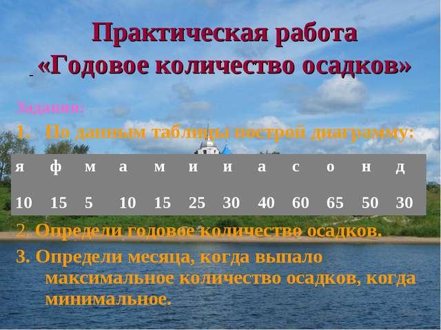 Практическая работа «Годовое количество осадков» Задания: По данным таблицы п...