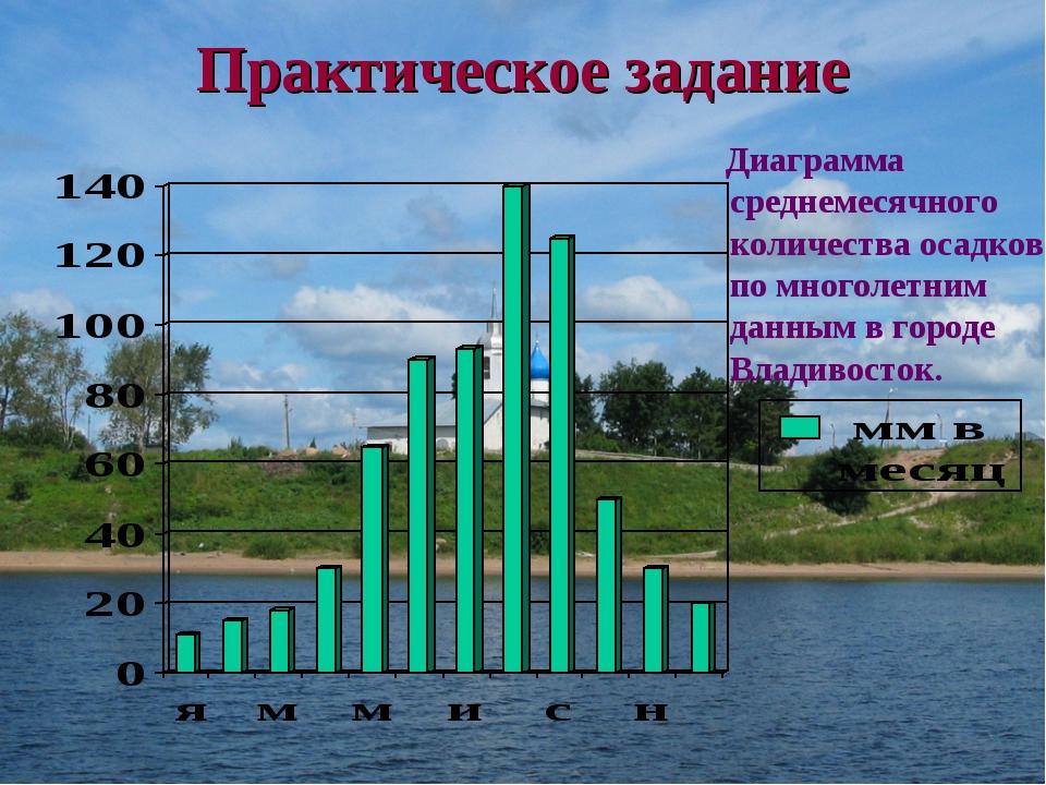 Практическое задание Диаграмма среднемесячного количества осадков по многолет...