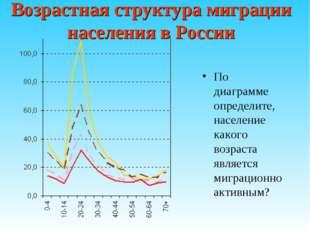 Возрастная структура миграции населения в России По диаграмме определите, нас