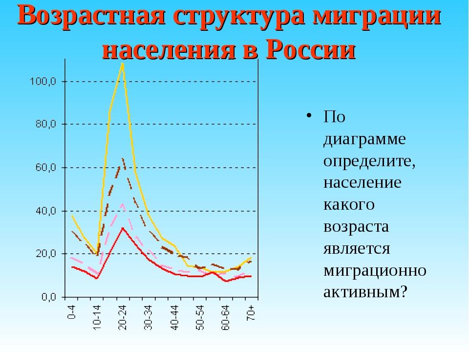 Возрастная структура миграции населения в России По диаграмме определите, нас...