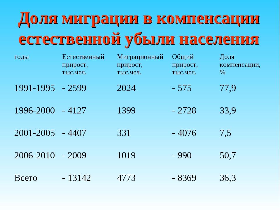 Доля миграции в компенсации естественной убыли населения годыЕстественный пр...