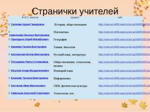 Странички учителей Ф.И.О. учителя предмет сайт Салеева Нурия Гамировна Истор