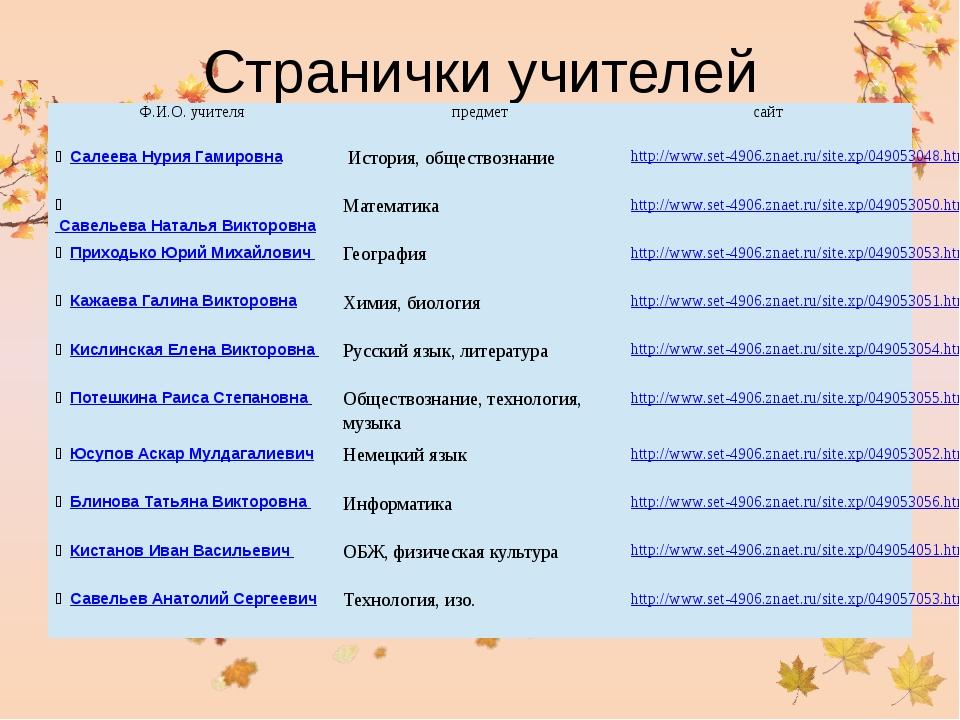 Странички учителей Ф.И.О. учителя предмет сайт Салеева Нурия Гамировна Истор...