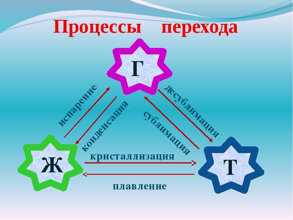 Процессы перехода Г Ж Т испарение конденсация сублимация десублимация кристал...