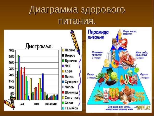 Диаграмма здорового питания.