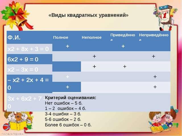 «Виды квадратных уравнений» Критерий оценивания: Нет ошибок – 5 б. 1 – 2 ош...