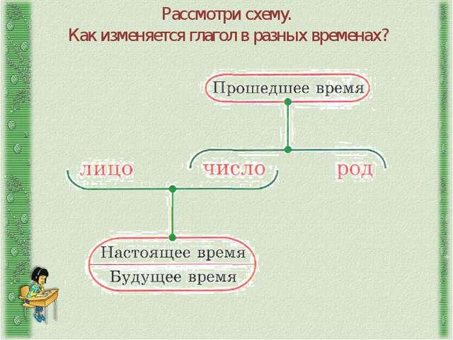 Рассмотри схему. Как изменяется глагол в разных временах?
