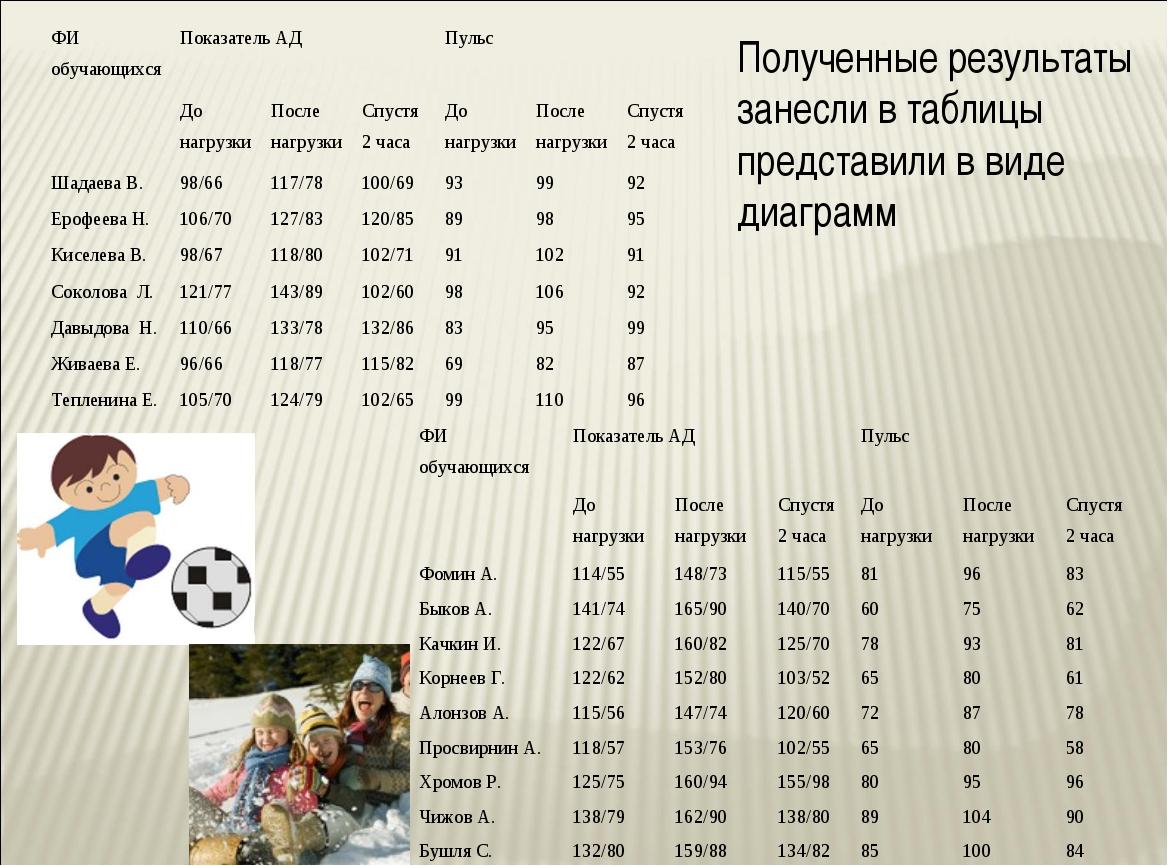 Полученные результаты занесли в таблицы представили в виде диаграмм ФИ обучаю...