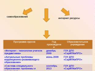 Программа курсов Год прохождения Образовательное учреждение «Интернет - техн