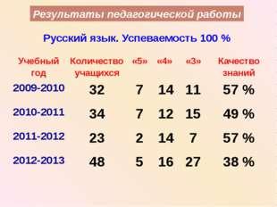 Результаты педагогической работы Русский язык. Успеваемость 100 % Учебный год