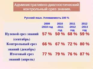 Русский язык. Успеваемость 100 % Административно-диагностический контрольный