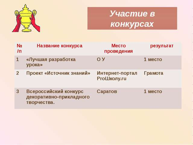 Участие в конкурсах №/п Название конкурса Место проведения результат 1 «Лучша...