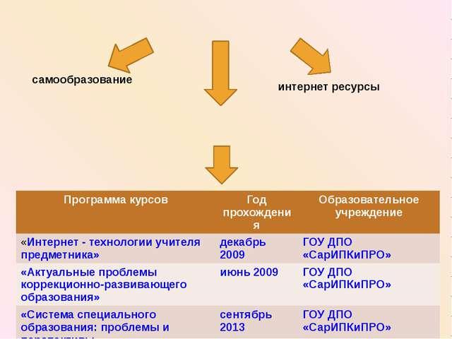 Программа курсов Год прохождения Образовательное учреждение «Интернет - техн...