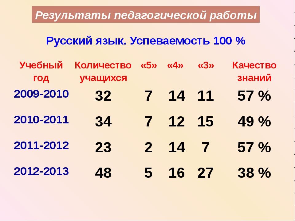 Результаты педагогической работы Русский язык. Успеваемость 100 % Учебный год...