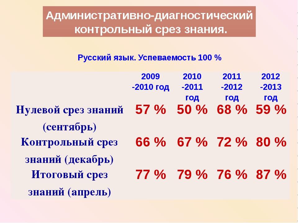 Русский язык. Успеваемость 100 % Административно-диагностический контрольный...
