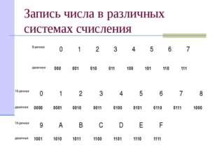 Запись числа в различных системах счисления 8-ричная 0 1 2 3 4 5 6 7 двоичная
