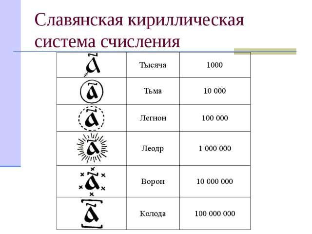 Славянская кириллическая система счисления Для обозначения чисел, больших 900...