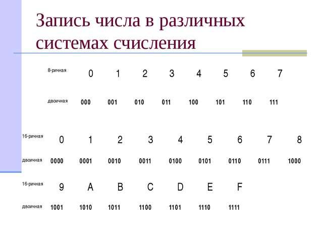Запись числа в различных системах счисления 8-ричная 0 1 2 3 4 5 6 7 двоичная...