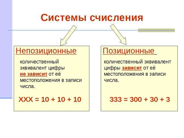 Системы счисления Непозиционные Позиционные количественный эквивалент цифры...