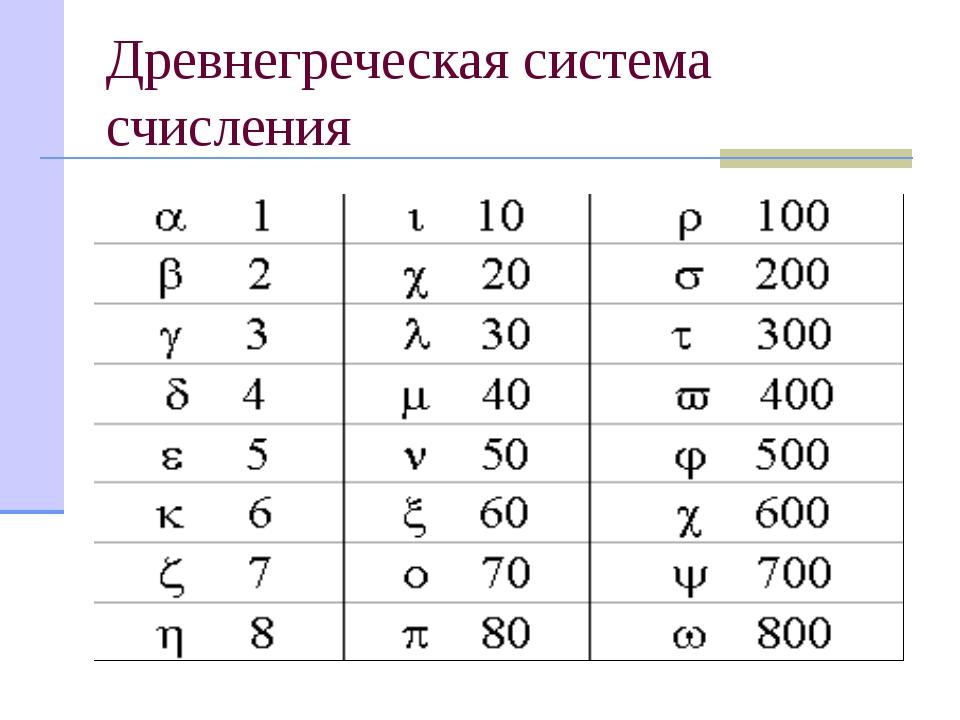 Древнегреческая система счисления В III веке до н.э. возникла древнегреческая...
