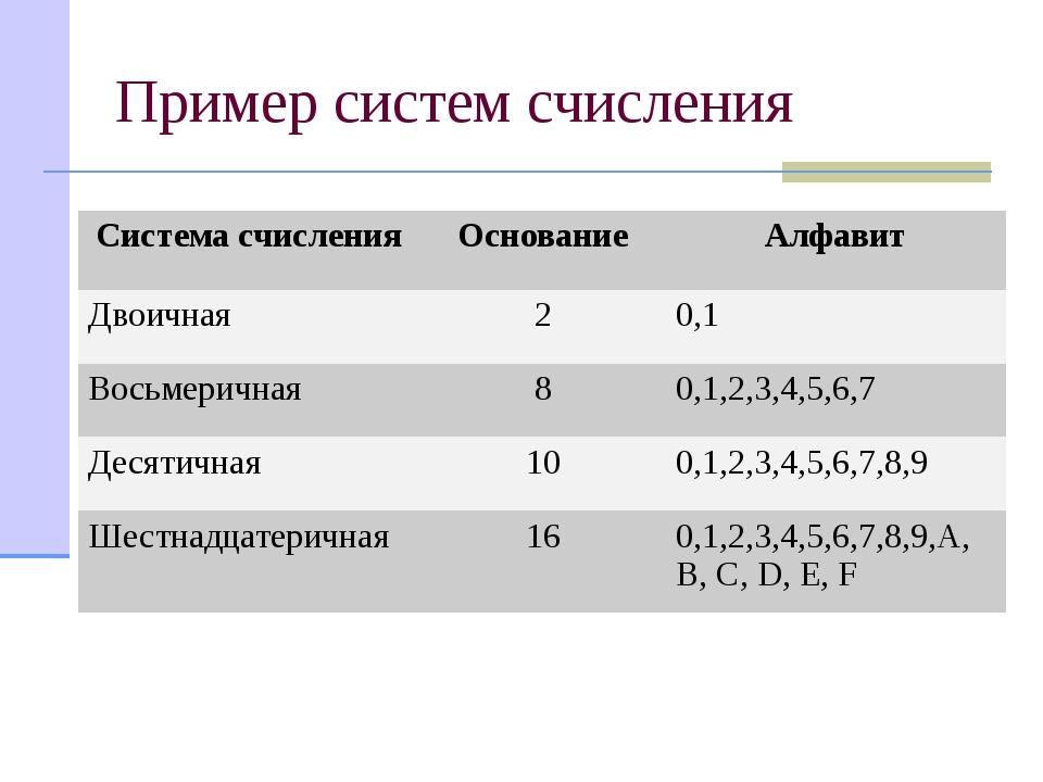 Пример систем счисления Система счисления Основание Алфавит Двоичная 2 0,1 Во...